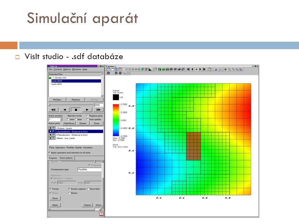  VisIt studio -.sdf databáze Simulační aparát