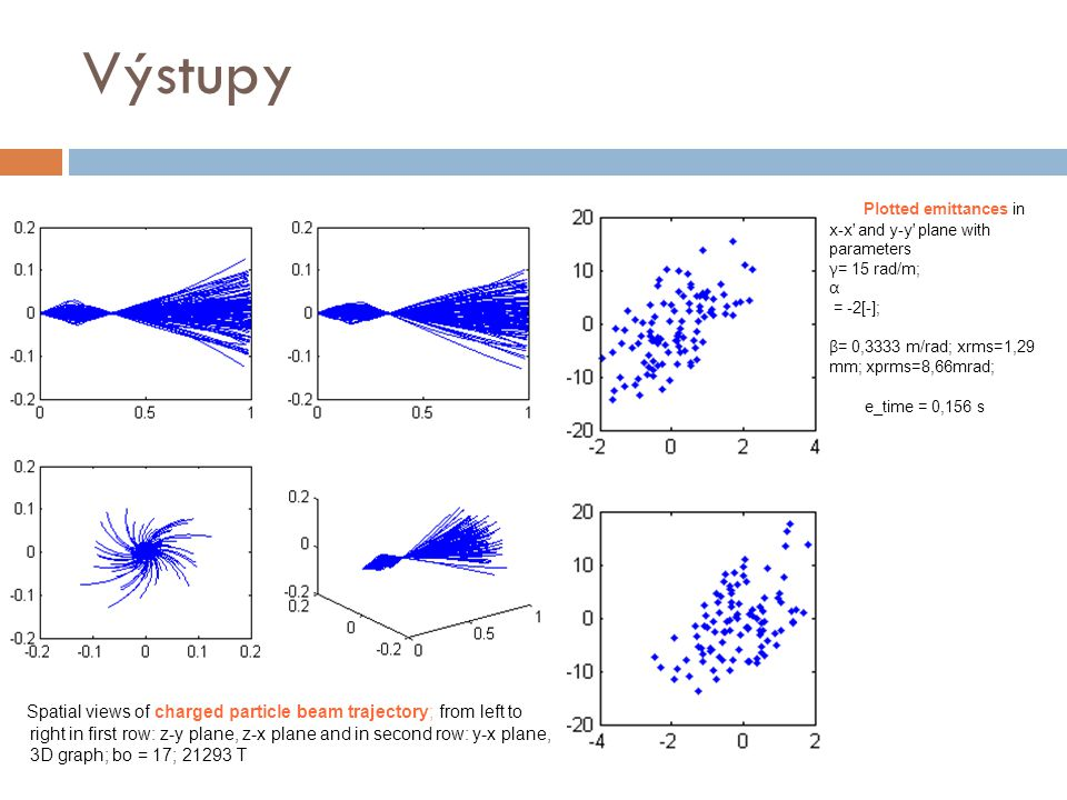 Výstupy Spatial views of charged particle beam trajectory; from left to right in first row: z-y plane, z-x plane and in second row: y-x plane, 3D graph; bo = 17; 21293 T Plotted emittances in x-x and y-y plane with parameters γ = 15 rad/m; α = -2[-]; β = 0,3333 m/rad; xrms=1,29 mm; xprms=8,66mrad; e_time = 0,156 s