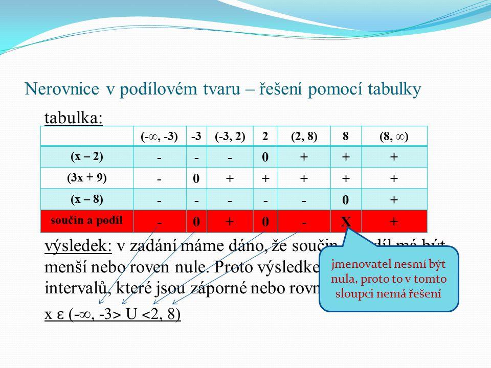 Nerovnice v podílovém tvaru – řešení pomocí tabulky tabulka: výsledek: v zadání máme dáno, že součin a podíl má být menší nebo roven nule. Proto výsle