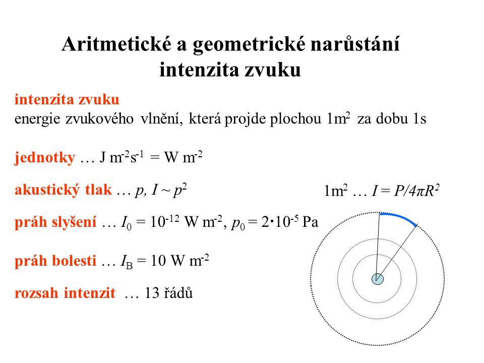 intenzita zvuku energie zvukového vlnění, která projde plochou 1m 2 za dobu 1s jednotky … J m -2 s -1 = W m -2 akustický tlak … p, I ~ p 2 práh slyšení … I 0 = 10 -12 W m -2, p 0 = 2  10 -5 Pa práh bolesti … I B = 10 W m -2 rozsah intenzit … 13 řádů Aritmetické a geometrické narůstání intenzita zvuku 1m 2 … I = P/4πR 2