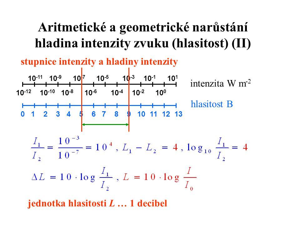 Aritmetické a geometrické narůstání hladina intenzity zvuku (hlasitost) (II) stupnice intenzity a hladiny intenzity 10 -12 10 -10 10 -8 10 -6 10 -4 10 -2 10 0 0 1 2 3 4 5 6 7 8 9 10 11 12 13 intenzita W m -2 hlasitost B 10 -11 10 -9 10 -7 10 -5 10 -3 10 -1 10 1 jednotka hlasitosti L … 1 decibel