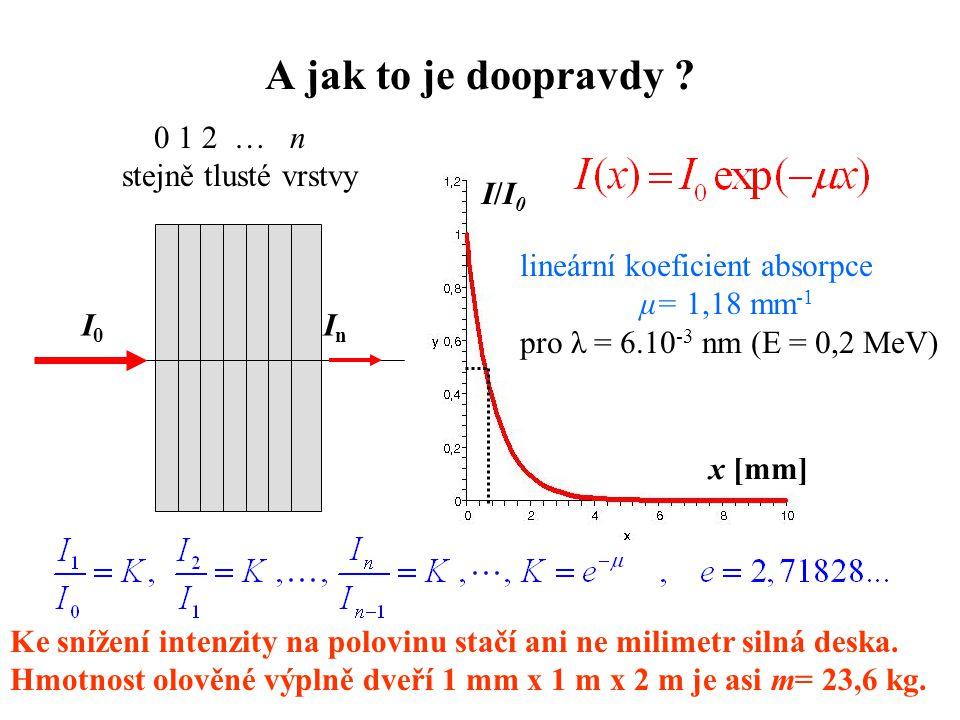 A jak to je doopravdy ? 0 1 2 … n stejně tlusté vrstvy I0I0 InIn x [mm] I/I0I/I0 lineární koeficient absorpce μ= 1,18 mm -1 pro λ = 6.10 -3 nm (E = 0,