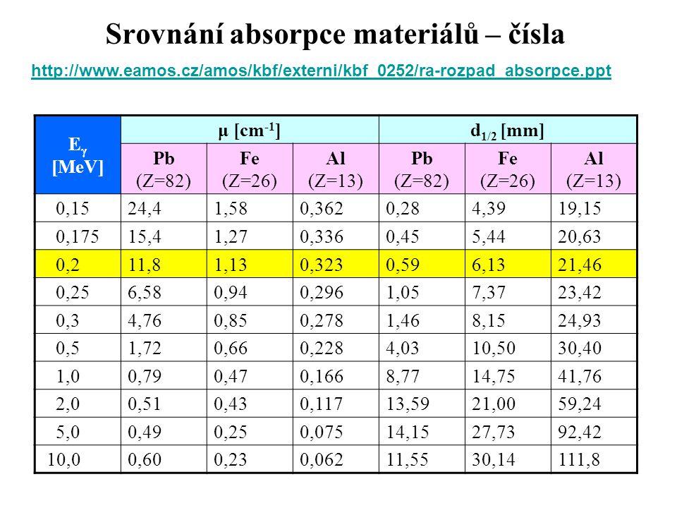 Srovnání absorpce materiálů – čísla http://www.eamos.cz/amos/kbf/externi/kbf_0252/http://www.eamos.cz/amos/kbf/externi/kbf_0252/ra-rozpad_absorpce.ppt E γ [MeV] μ [cm -1 ]d 1/2 [mm] Pb (Z=82) Fe (Z=26) Al (Z=13) Pb (Z=82) Fe (Z=26) Al (Z=13) 0,1524,41,580,3620,284,3919,15 0,17515,41,270,3360,455,4420,63 0,211,81,130,3230,596,1321,46 0,256,580,940,2961,057,3723,42 0,34,760,850,2781,468,1524,93 0,51,720,660,2284,0310,5030,40 1,00,790,470,1668,7714,7541,76 2,00,510,430,11713,5921,0059,24 5,00,490,250,07514,1527,7392,42 10,00,600,230,06211,5530,14111,8