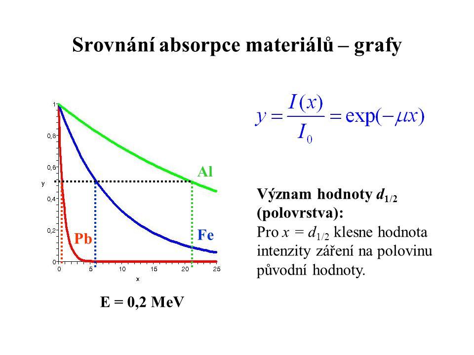 Srovnání absorpce materiálů – grafy Pb Fe Al Význam hodnoty d 1/2 (polovrstva): Pro x = d 1/2 klesne hodnota intenzity záření na polovinu původní hodn