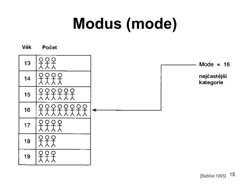 15 Modus (mode) [Babbie 1995]