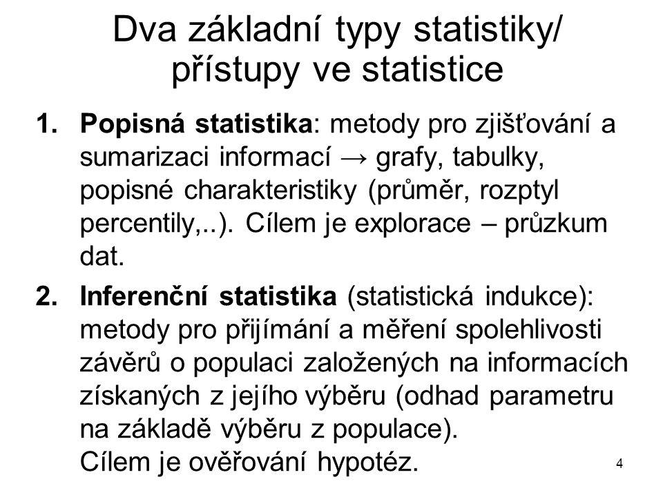4 Dva základní typy statistiky/ přístupy ve statistice 1.Popisná statistika: metody pro zjišťování a sumarizaci informací → grafy, tabulky, popisné charakteristiky (průměr, rozptyl percentily,..).