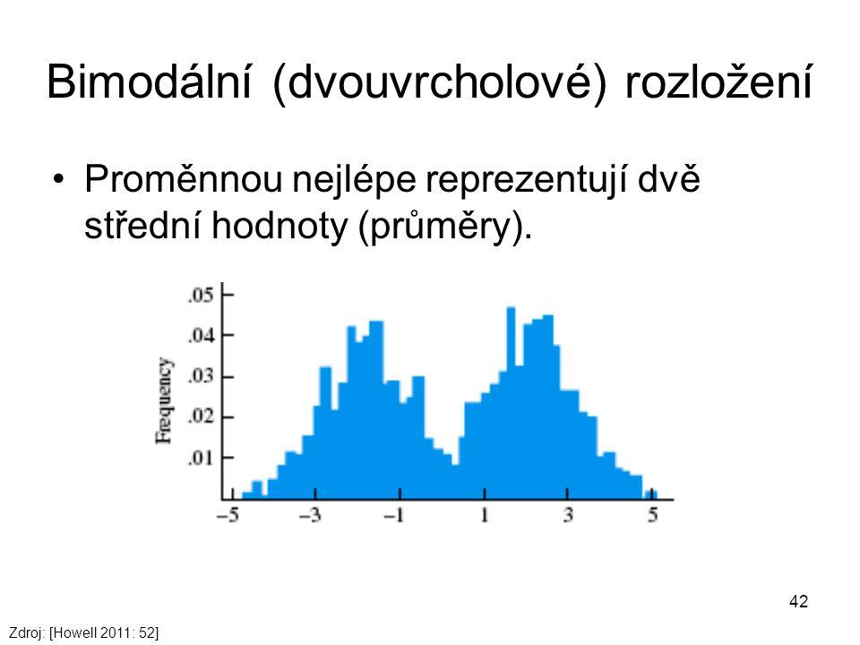 42 Bimodální (dvouvrcholové) rozložení Proměnnou nejlépe reprezentují dvě střední hodnoty (průměry). Zdroj: [Howell 2011: 52]