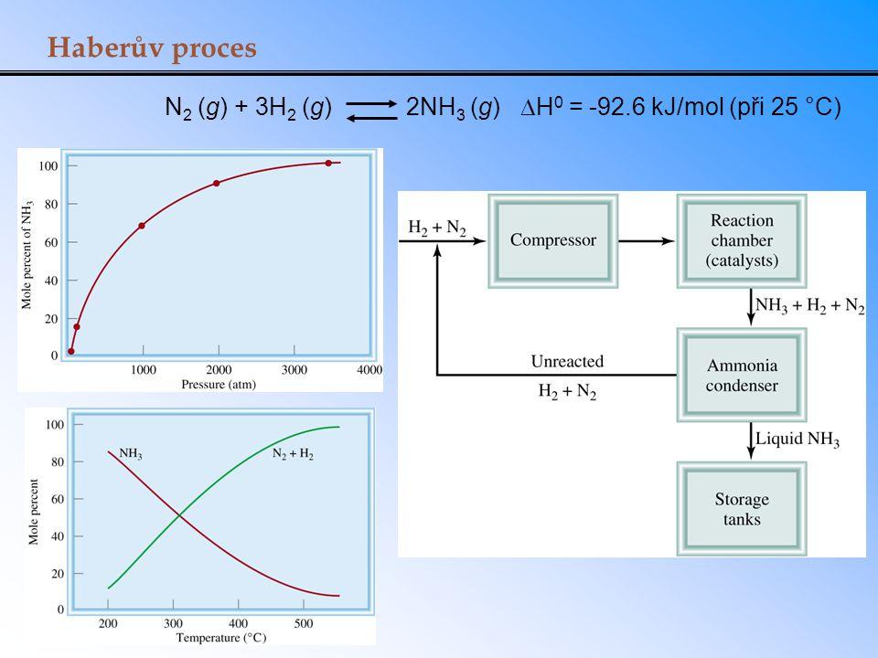 Haberův proces N 2 (g) + 3H 2 (g) 2NH 3 (g)  H 0 = -92.6 kJ/mol (při 25 °C)