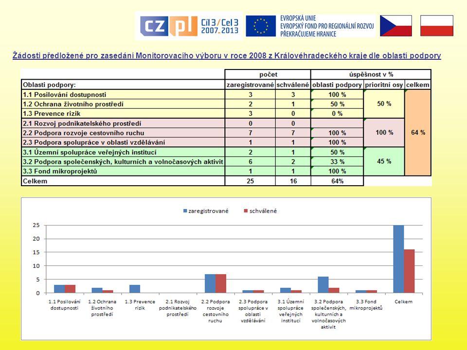 Žádosti předložené pro zasedání Monitorovacího výboru v roce 2009 z Královéhradeckého kraje dle oblastí podpory