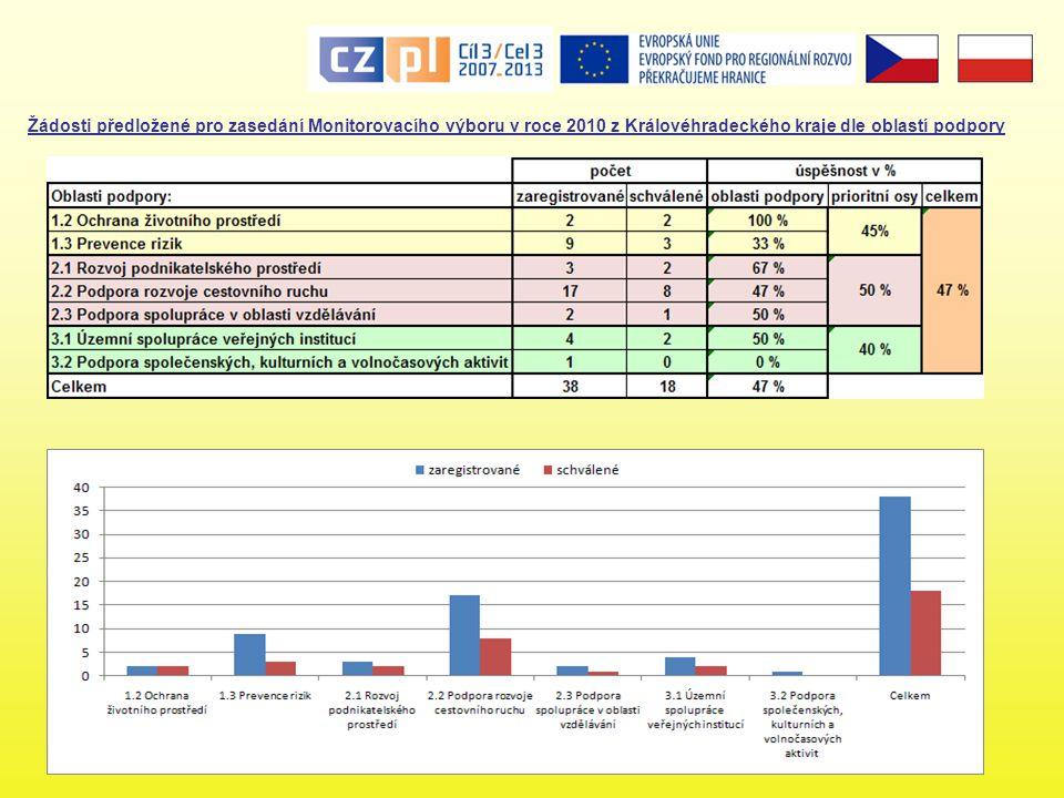 Pořadí českých krajů v podporovaném území dle výše obdržené dotace rok 2008 - 2.