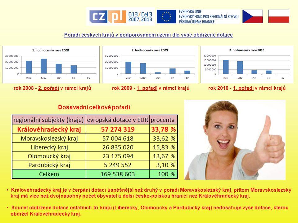 Pořadí českých krajů v podporovaném území dle výše obdržené dotace rok 2008 - 2. pořadí v rámci krajůrok 2009 - 1. pořadí v rámci krajůrok 2010 - 1. p