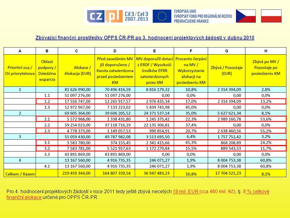 Zbývající finanční prostředky OPPS ČR-PR po 3. hodnocení projektových žádostí v dubnu 2010 Pro 4. hodnocení projektových žádostí v roce 2011 tedy ješt