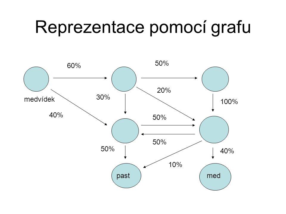 Reprezentace pomocí grafu medvídek pastmed 60% 40% 50% 30% 20% 100% 50% 40% 10%