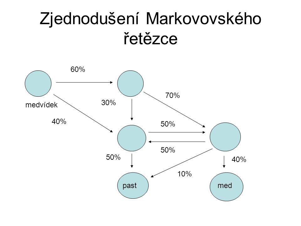 Zjednodušení Markovovského řetězce medvídek pastmed 60% 40% 30% 70% 50% 40% 10%
