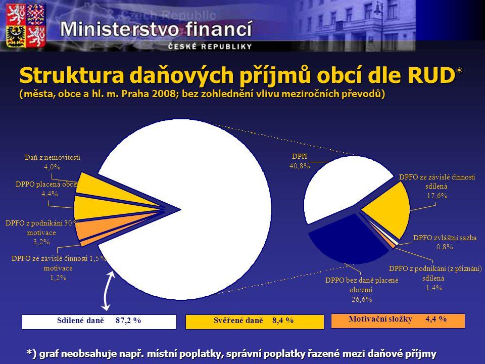 Struktura daňových příjmů obcí dle RUD * (města, obce a hl.