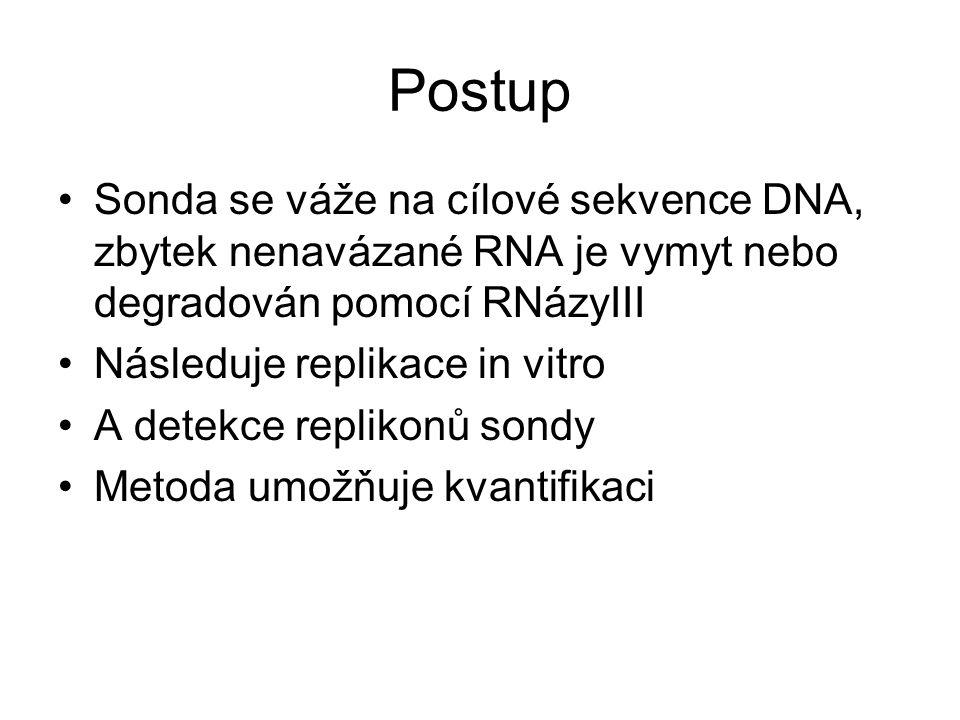 Postup Sonda se váže na cílové sekvence DNA, zbytek nenavázané RNA je vymyt nebo degradován pomocí RNázyIII Následuje replikace in vitro A detekce rep