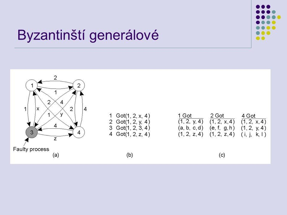 Byzantinští generálové