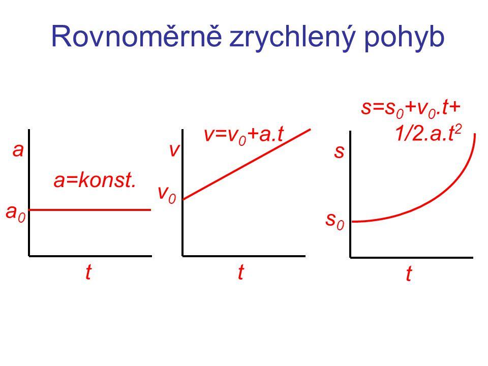 Rovnoměrně zrychlený pohyb t v=v 0 +a.t v v0v0 t s s0s0 t a a=konst. s=s 0 +v 0.t+ 1/2.a.t 2 a0a0