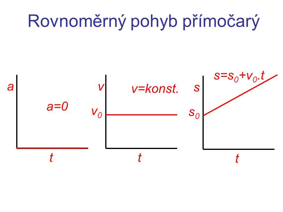 Rovnoměrný pohyb přímočarý t v=konst. v v0v0 t s s0s0 t a a=0 s=s 0 +v 0.t