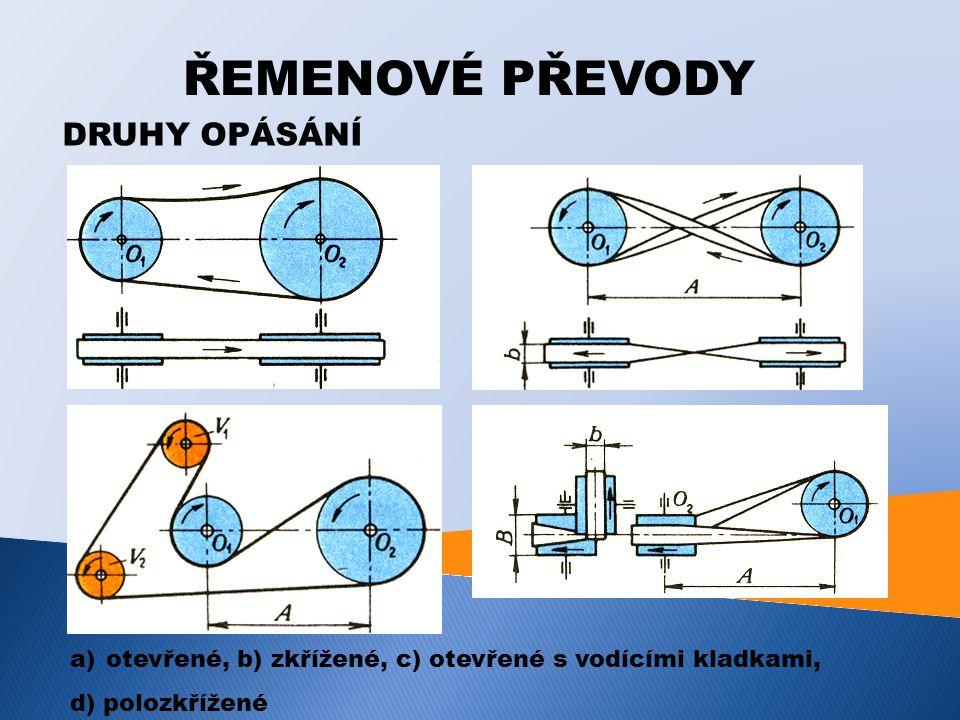 ŘEMENOVÉ PŘEVODY DRUHY OPÁSÁNÍ a)otevřené, b) zkřížené, c) otevřené s vodícími kladkami, d) polozkřížené