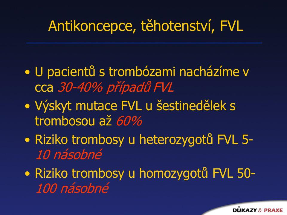 Antikoncepce, těhotenství, FVL U pacientů s trombózami nacházíme v cca 30-40% případů FVL Výskyt mutace FVL u šestinedělek s trombosou až 60% Riziko trombosy u heterozygotů FVL 5- 10 násobné Riziko trombosy u homozygotů FVL 50- 100 násobné