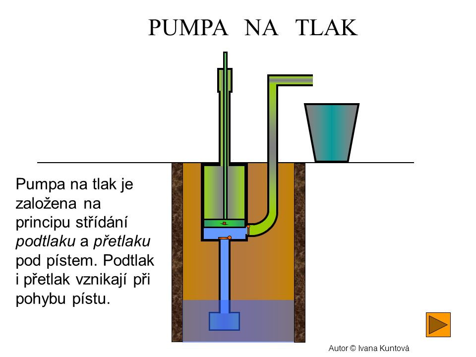 PUMPA NA TLAK Pumpa na tlak je založena na principu střídání podtlaku a přetlaku pod pístem. Podtlak i přetlak vznikají při pohybu pístu. Autor © Ivan