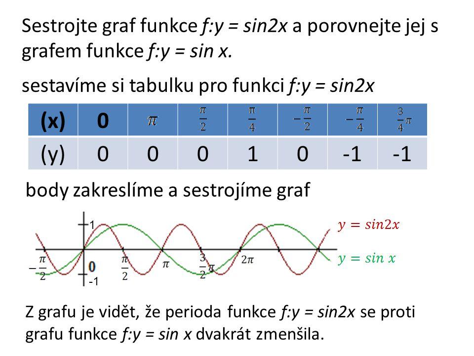 (x)0 (y)00010 Sestrojte graf funkce f:y = sin2x a porovnejte jej s grafem funkce f:y = sin x.