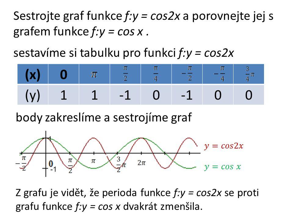 (x)0 (y)110 00 Sestrojte graf funkce f:y = cos2x a porovnejte jej s grafem funkce f:y = cos x.