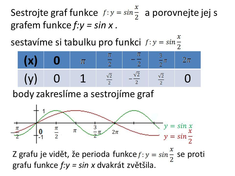 Sestrojte graf funkce a porovnejte jej s grafem funkce f:y = sin x.