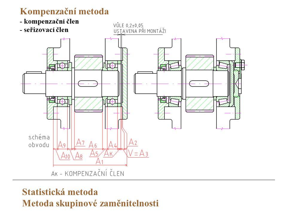 Kompenzační metoda - kompenzační člen - seřizovací člen Statistická metoda Metoda skupinové zaměnitelnosti
