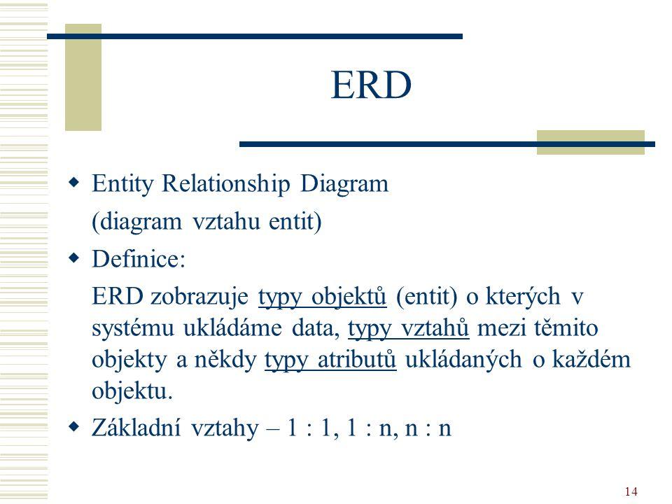 14 ERD  Entity Relationship Diagram (diagram vztahu entit)  Definice: ERD zobrazuje typy objektů (entit) o kterých v systému ukládáme data, typy vztahů mezi těmito objekty a někdy typy atributů ukládaných o každém objektu.