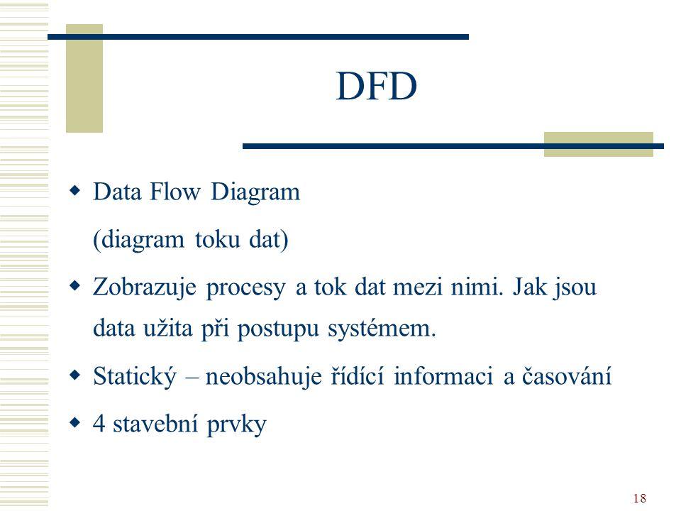18 DFD  Data Flow Diagram (diagram toku dat)  Zobrazuje procesy a tok dat mezi nimi. Jak jsou data užita při postupu systémem.  Statický – neobsahu