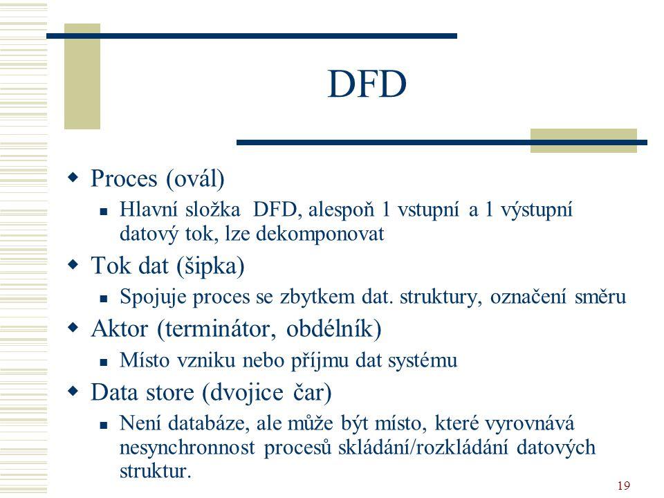 19 DFD  Proces (ovál) Hlavní složka DFD, alespoň 1 vstupní a 1 výstupní datový tok, lze dekomponovat  Tok dat (šipka) Spojuje proces se zbytkem dat.