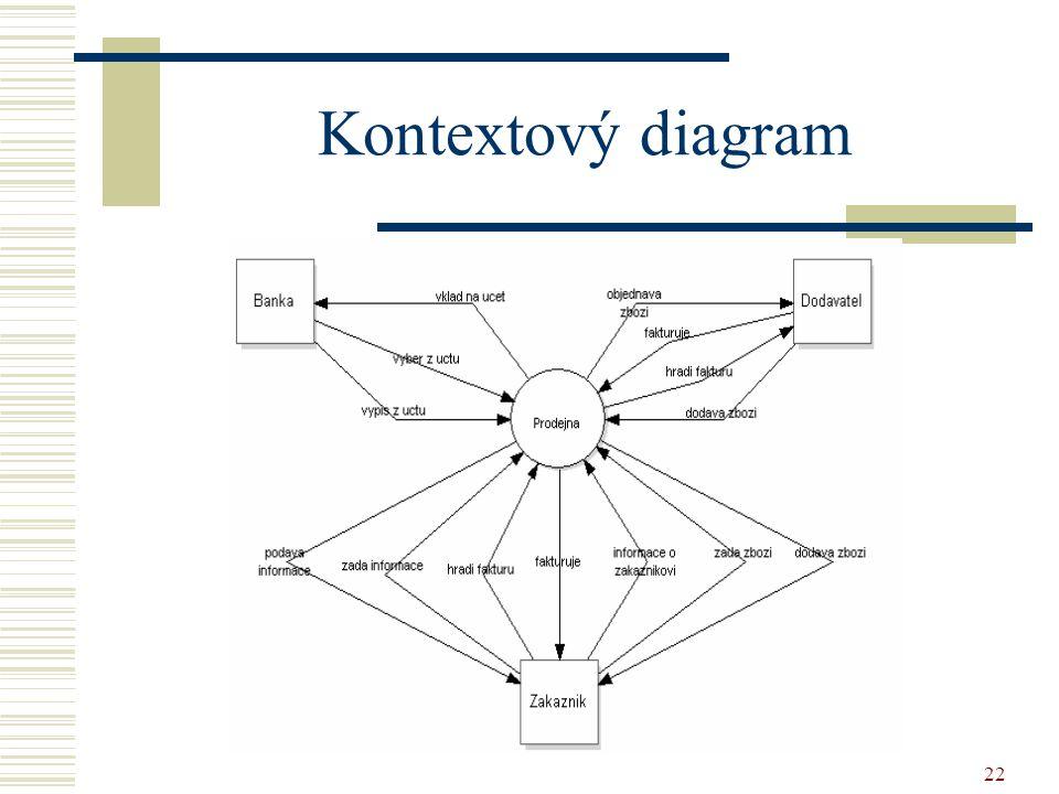 22 Kontextový diagram