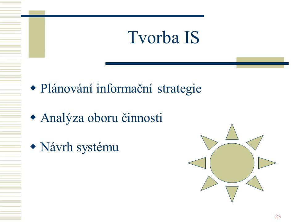 23 Tvorba IS  Plánování informační strategie  Analýza oboru činnosti  Návrh systému