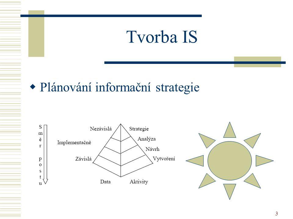 3 Tvorba IS  Plánování informační strategie