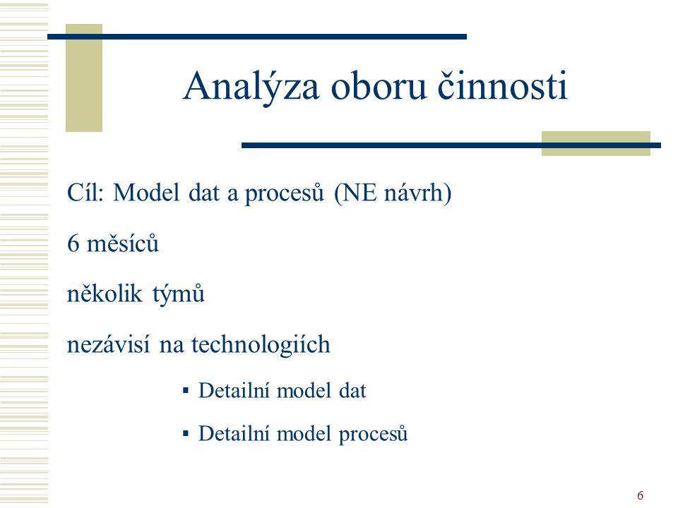 6 Analýza oboru činnosti Cíl: Model dat a procesů (NE návrh) 6 měsíců několik týmů nezávisí na technologiích  Detailní model dat  Detailní model procesů