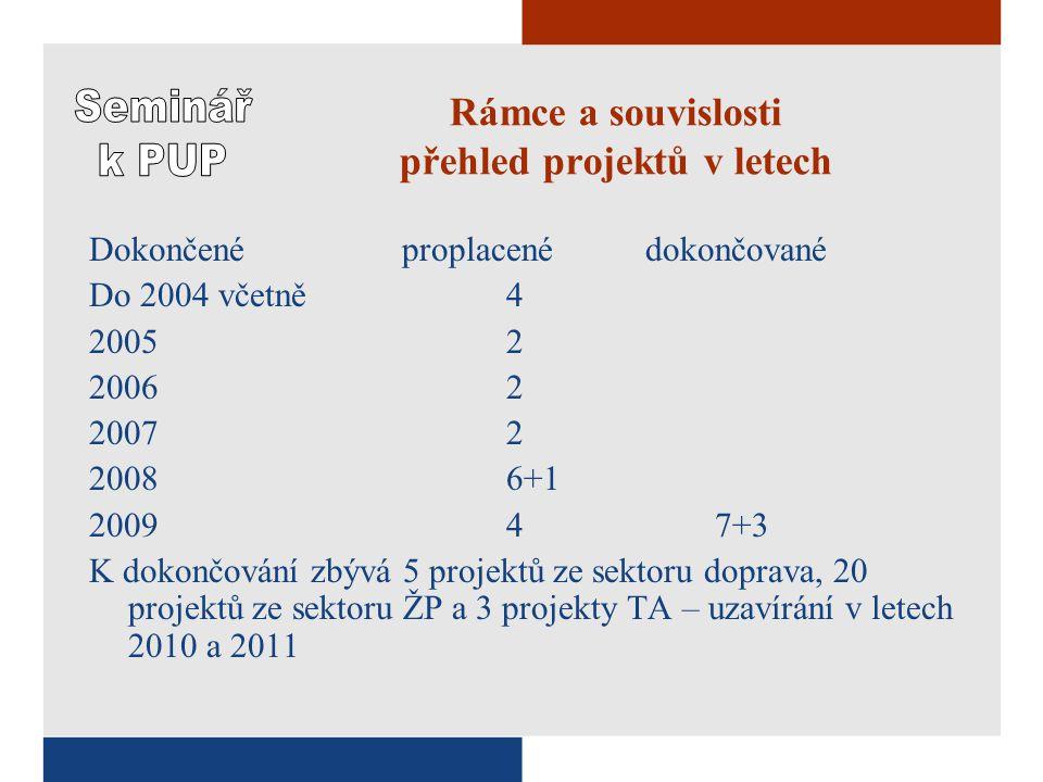 Obsah závěrečné zprávy - V 6.Informace o provedených hodnoceních projektu 6.1.