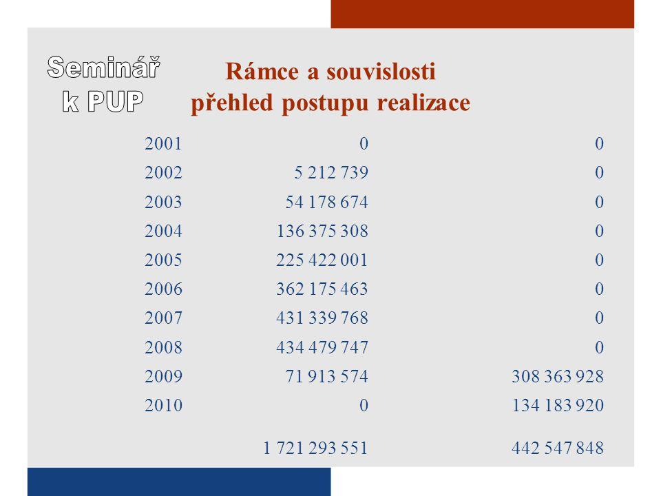 Rámce a souvislosti Vztah ke Společenství Alokace FS+ISPA 1,230.514.197 € Obdrženo k 31.5.