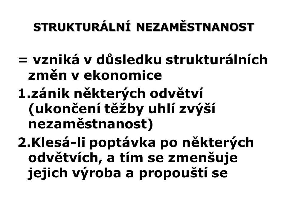 STRUKTURÁLNÍ NEZAMĚSTNANOST = vzniká v důsledku strukturálních změn v ekonomice 1.zánik některých odvětví (ukončení těžby uhlí zvýší nezaměstnanost) 2