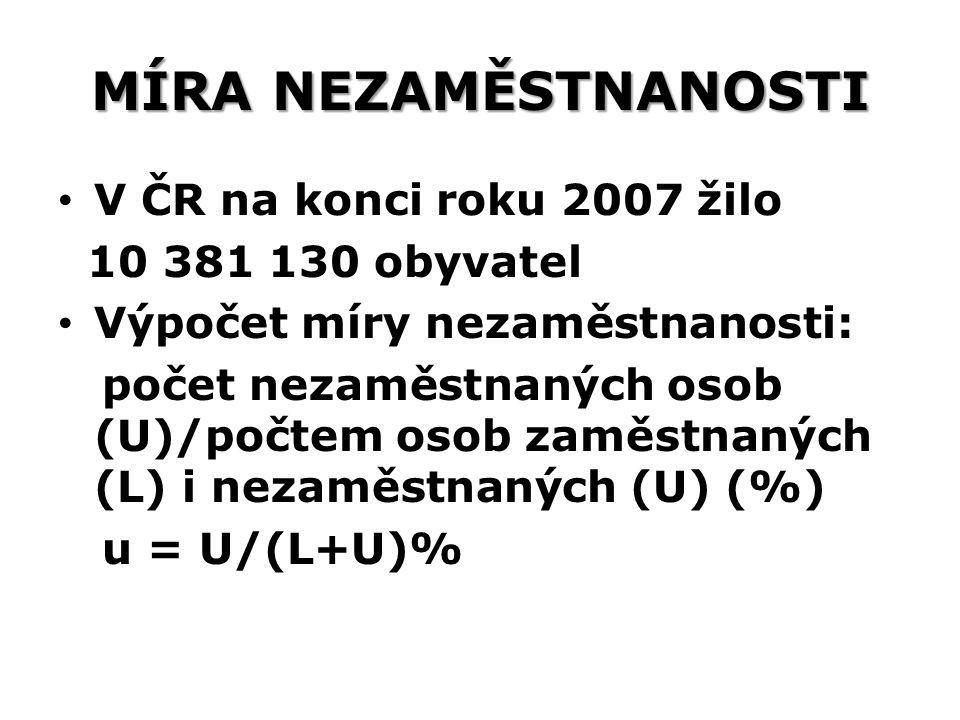 MÍRA NEZAMĚSTNANOSTI V ČR na konci roku 2007 žilo 10 381 130 obyvatel Výpočet míry nezaměstnanosti: počet nezaměstnaných osob (U)/počtem osob zaměstna