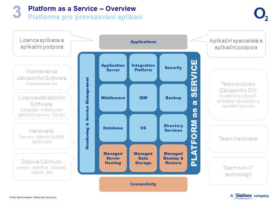 Public Administration & Business Solutions PLATFORM as a SERVICE Platform as a Service – Overview Platforma pro provozování aplikací 3 Application Ser