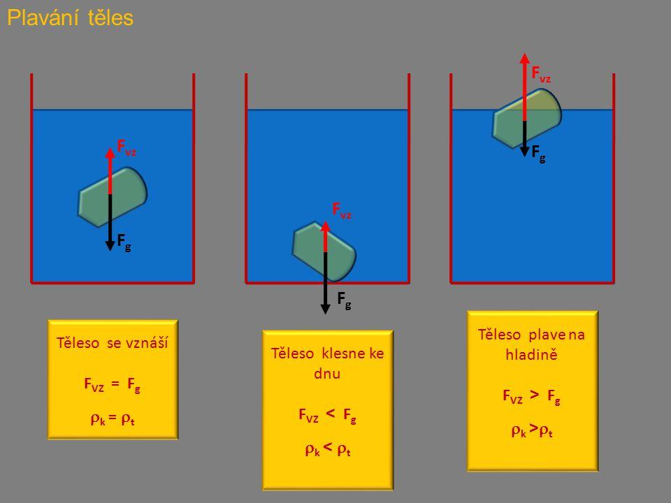 Plavání těles FgFg F vz FgFg FgFg Těleso se vznáší F VZ = F g  k =  t Těleso klesne ke dnu F VZ < F g  k <  t Těleso plave na hladině F VZ > F g  k >  t