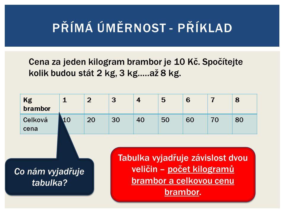 PŘÍMÁ ÚMĚRNOST - PŘÍKLAD Kg brambor 12345678 Celková cena 1020304050607080 Cena za jeden kilogram brambor je 10 Kč. Spočítejte kolik budou stát 2 kg,