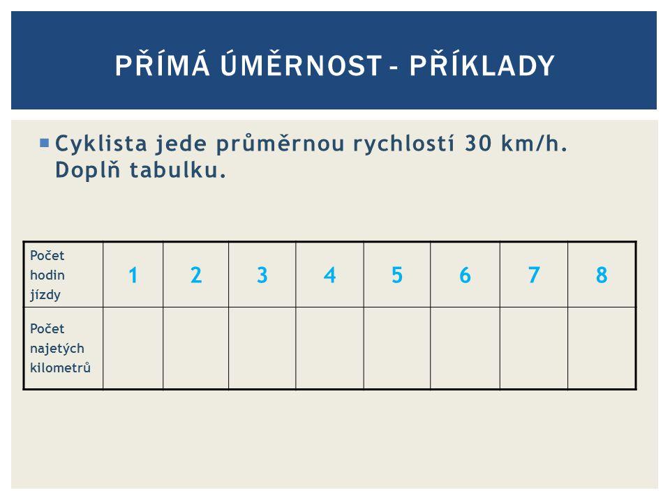  Cyklista jede průměrnou rychlostí 30 km/h.Doplň tabulku.