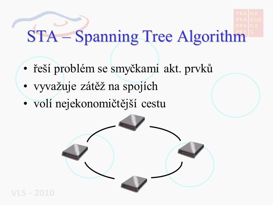 STA – Spanning Tree Algorithm řeší problém se smyčkami akt.