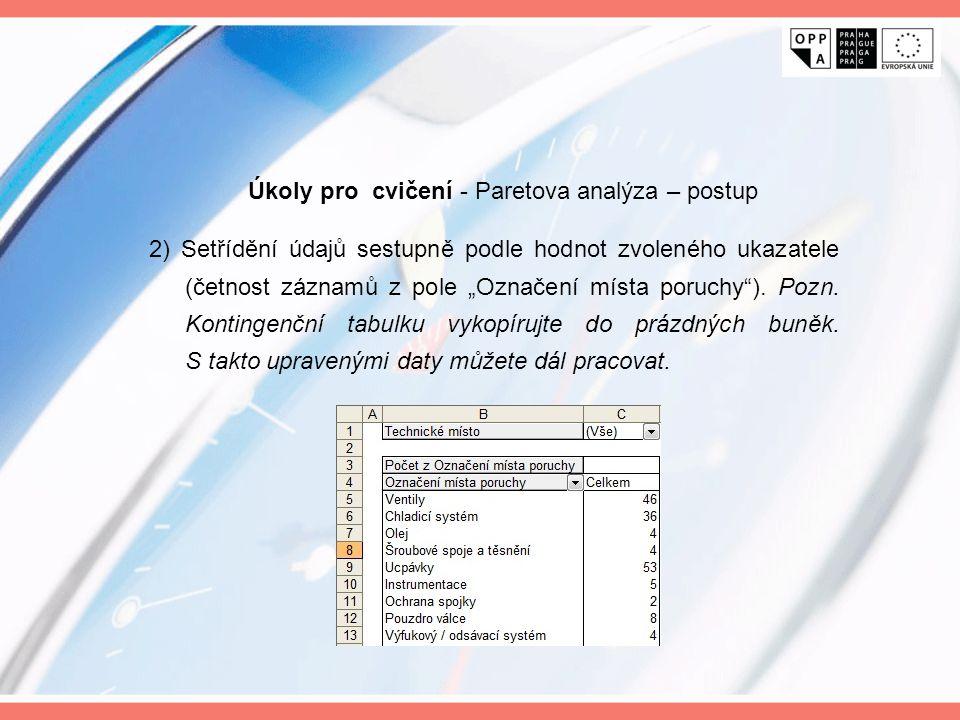 """2) Setřídění údajů sestupně podle hodnot zvoleného ukazatele (četnost záznamů z pole """"Označení místa poruchy""""). Pozn. Kontingenční tabulku vykopírujte"""