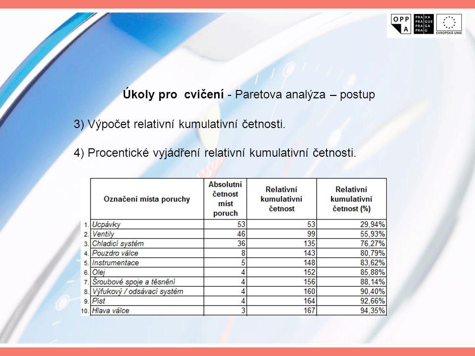 3) Výpočet relativní kumulativní četnosti. 4) Procentické vyjádření relativní kumulativní četnosti. Úkoly pro cvičení - Paretova analýza – postup