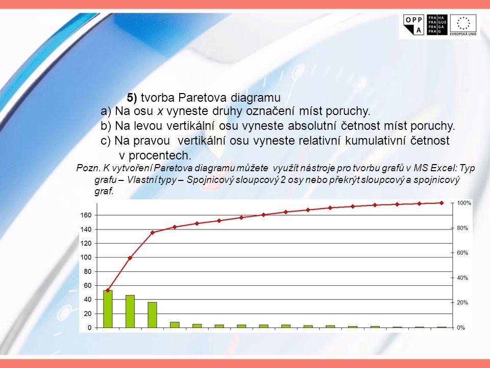 a) Na osu x vyneste druhy označení míst poruchy. b) Na levou vertikální osu vyneste absolutní četnost míst poruchy. c) Na pravou vertikální osu vynest