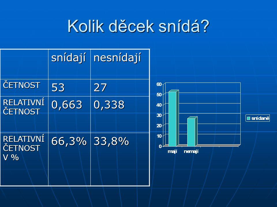 Kolik děcek snídá? snídajínesnídají ČETNOST5327 RELATIVNÍ ČETNOST 0,6630,338 RELATIVNÍ ČETNOST V % 66,3%33,8%
